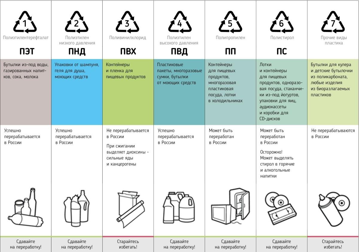 Переработка пластика знаки 5