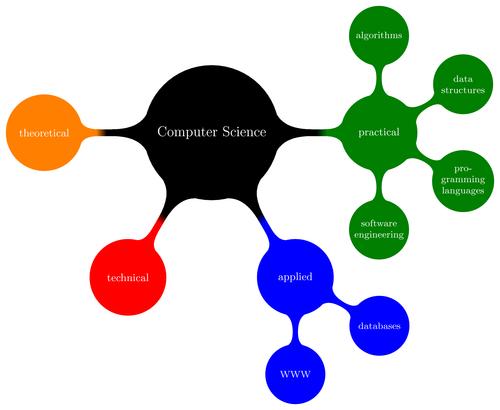 computer-science-mindmap.png